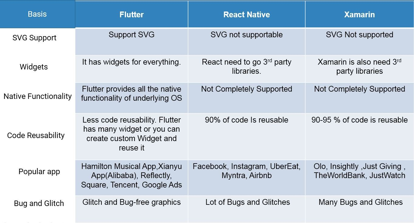 Flutter, React Native, and Xamarin Comparison