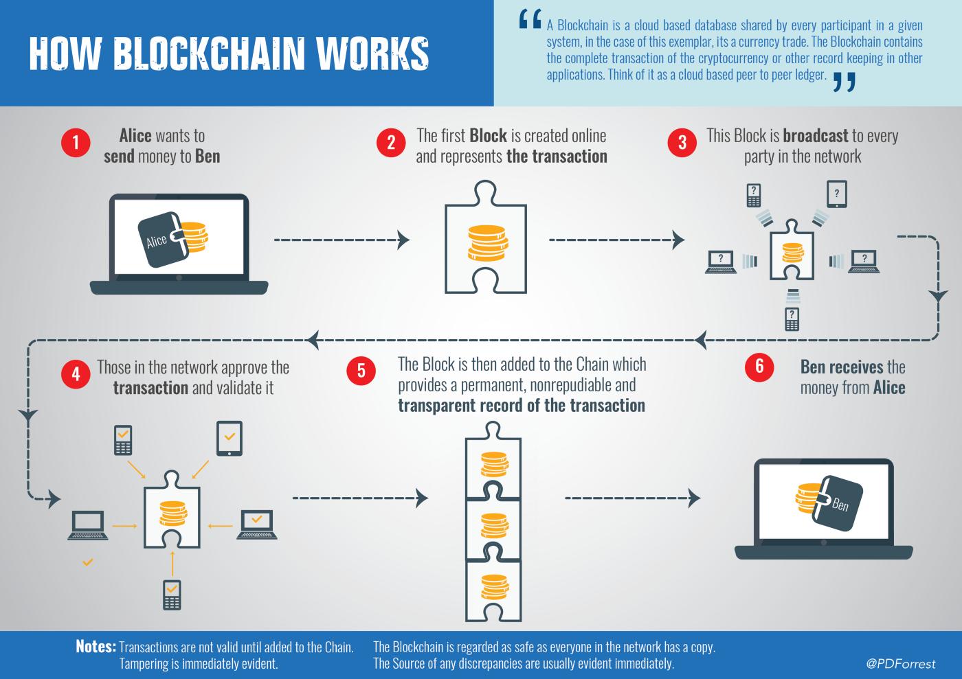 Blockchain-workflow