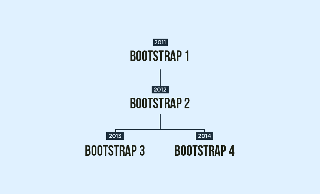 Evolution of Bootstrap