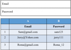 Data-Driven Testing Framework