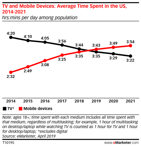 TV and Mobile Devices : Average Time Spent in the US