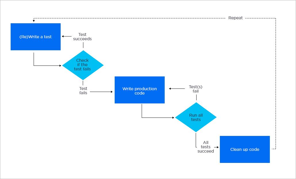 Test Driven Development Cycle,