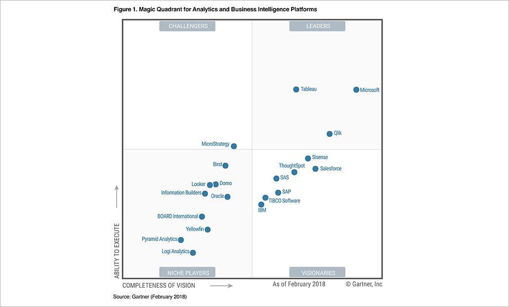 Gartner Magic Quadrant for Analytics and Business Intelligence Platforms