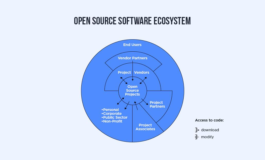 Open Source Software Ecosystem