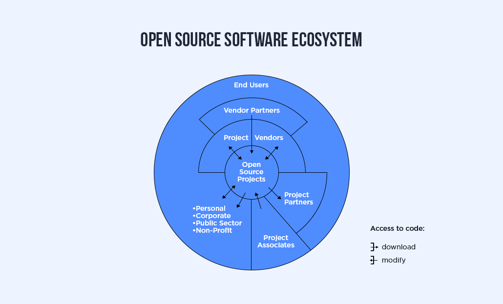 Open Source Software Ecosystem