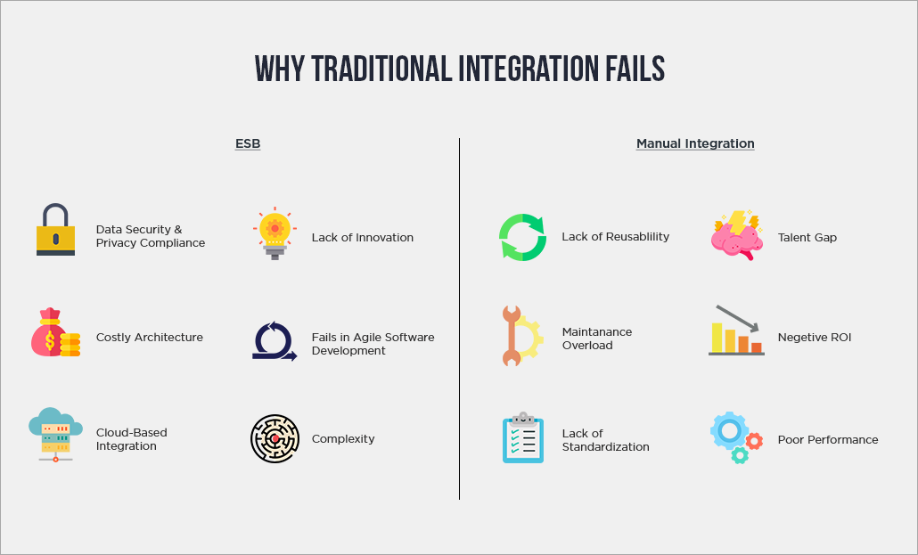 Why Traditional Integration Fails