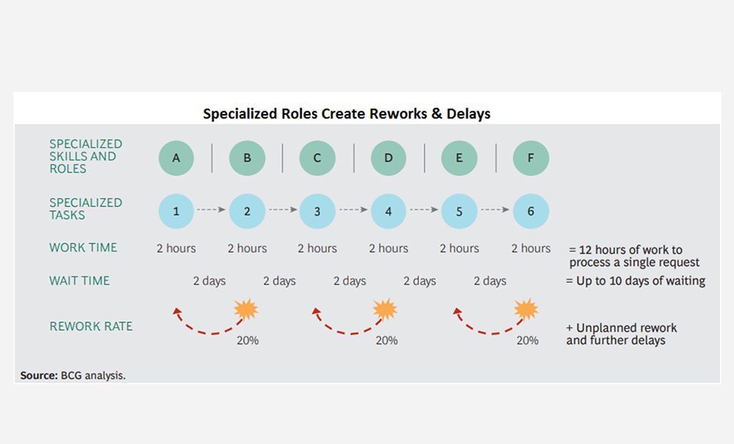 Specialized Roles Create Reworks & Delays