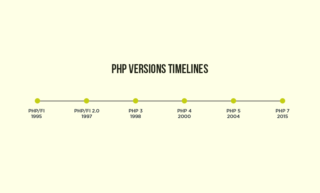PHP Version Timelines