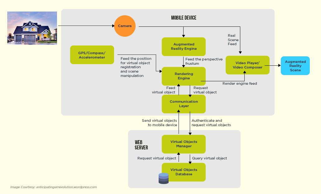 How AR Technology Works