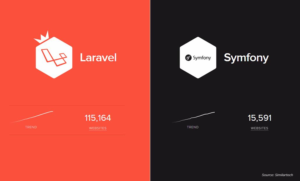 Difference between PHP Framework Laravel & Symfony