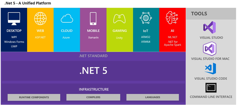 .Net 5 - A Unified Platform