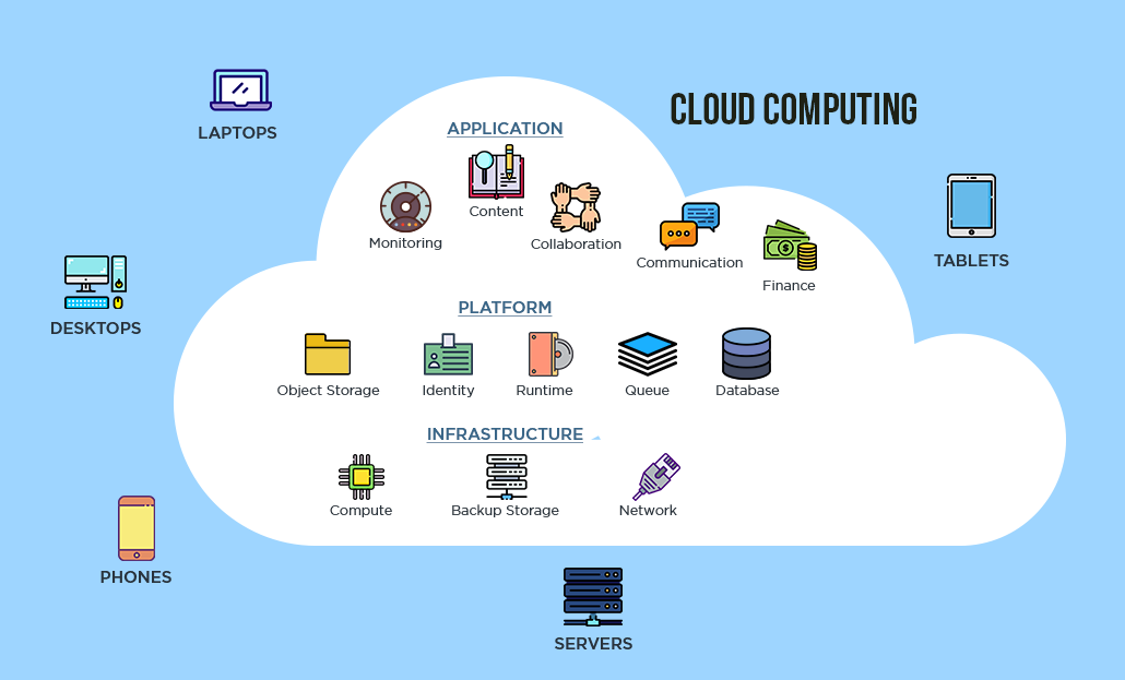 Architecture of cloud