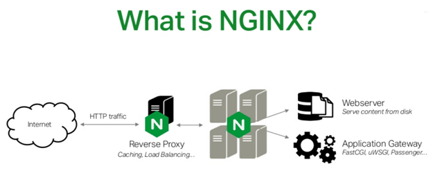 What is NGINX