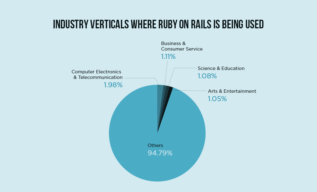 top industry verticals using Ruby on Rails: