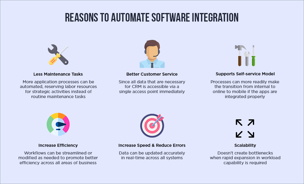 Reasons to Automate Software Integration