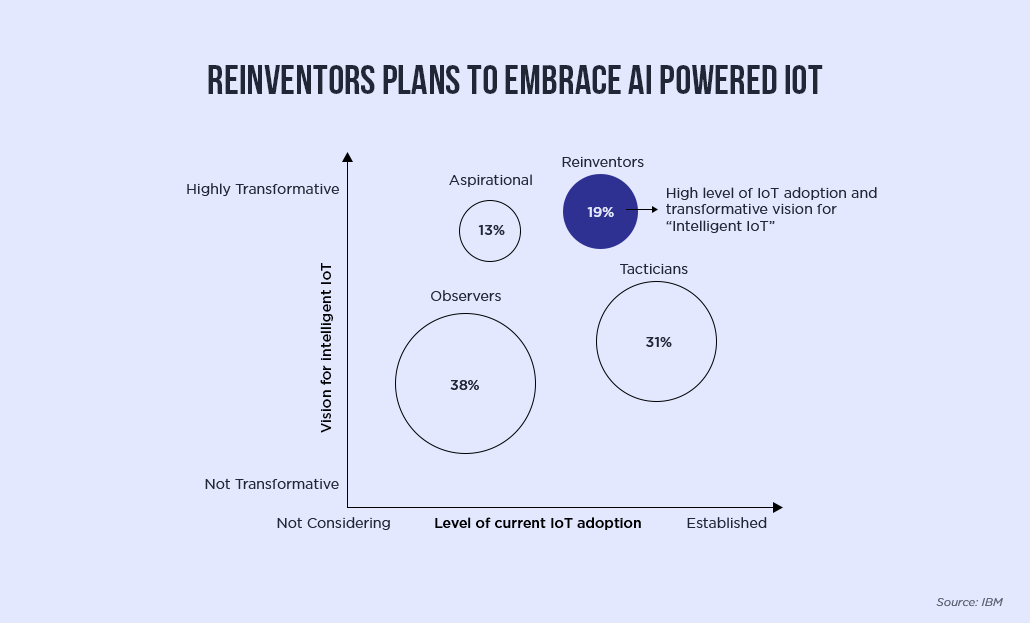 Reinventors Plans to Embrace AI Powered IOT