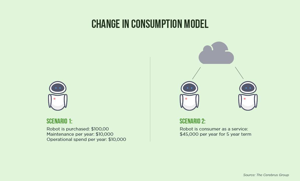 consumption model