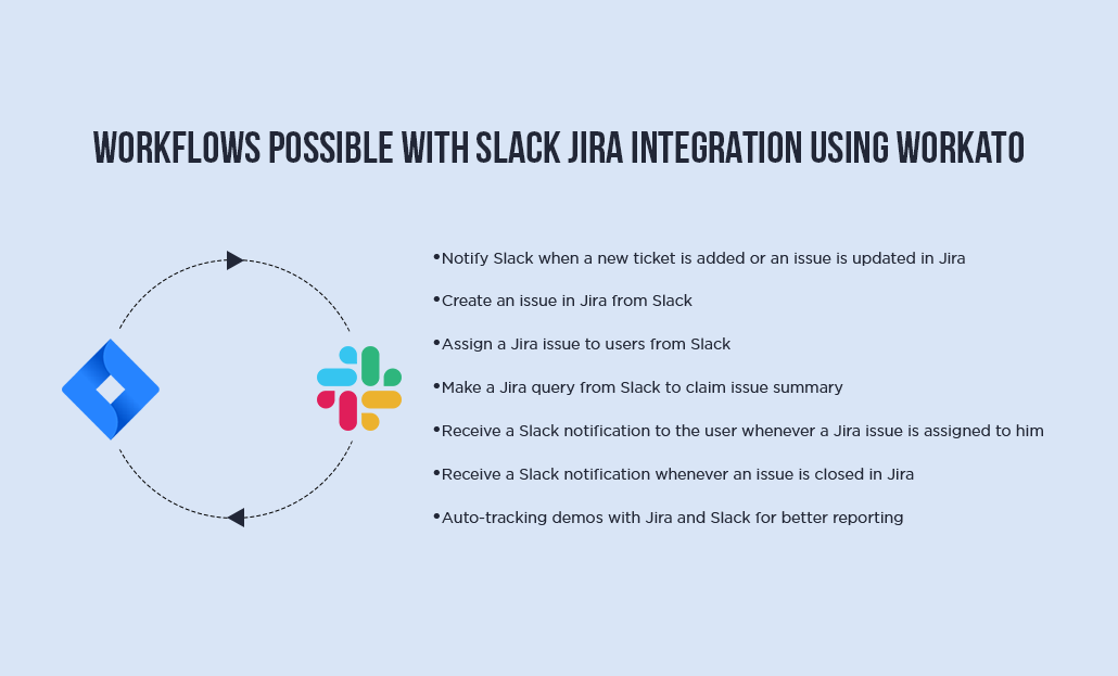 workflows created between Jira and Slack using Workato