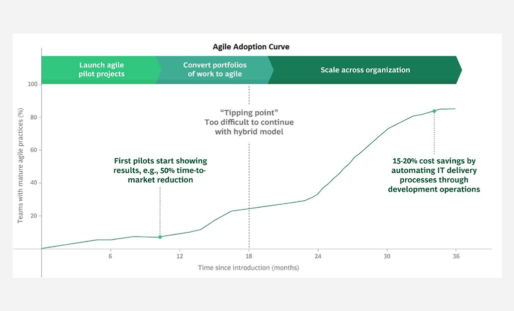 Agile Adoption Curve