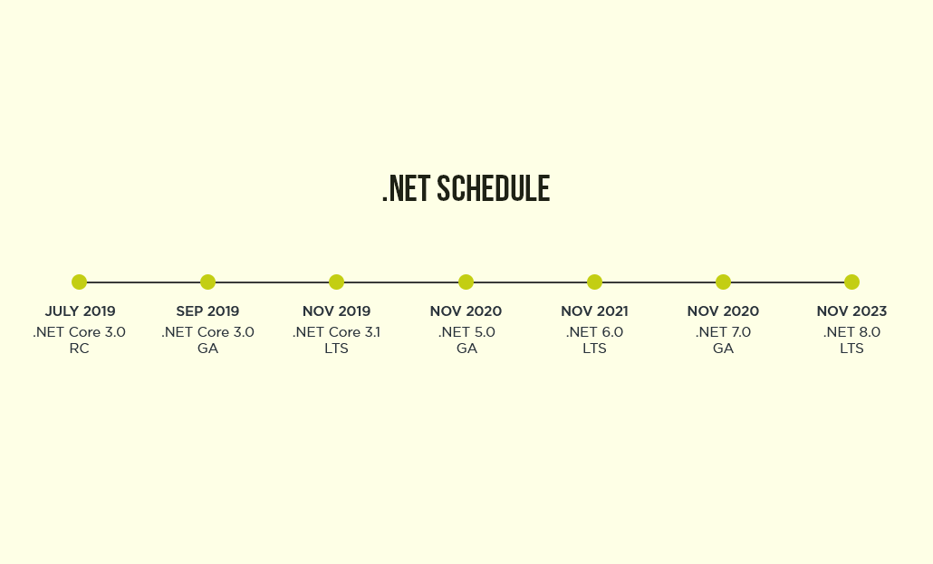 .Net Schedule