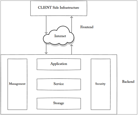 Client Side Infrastructure