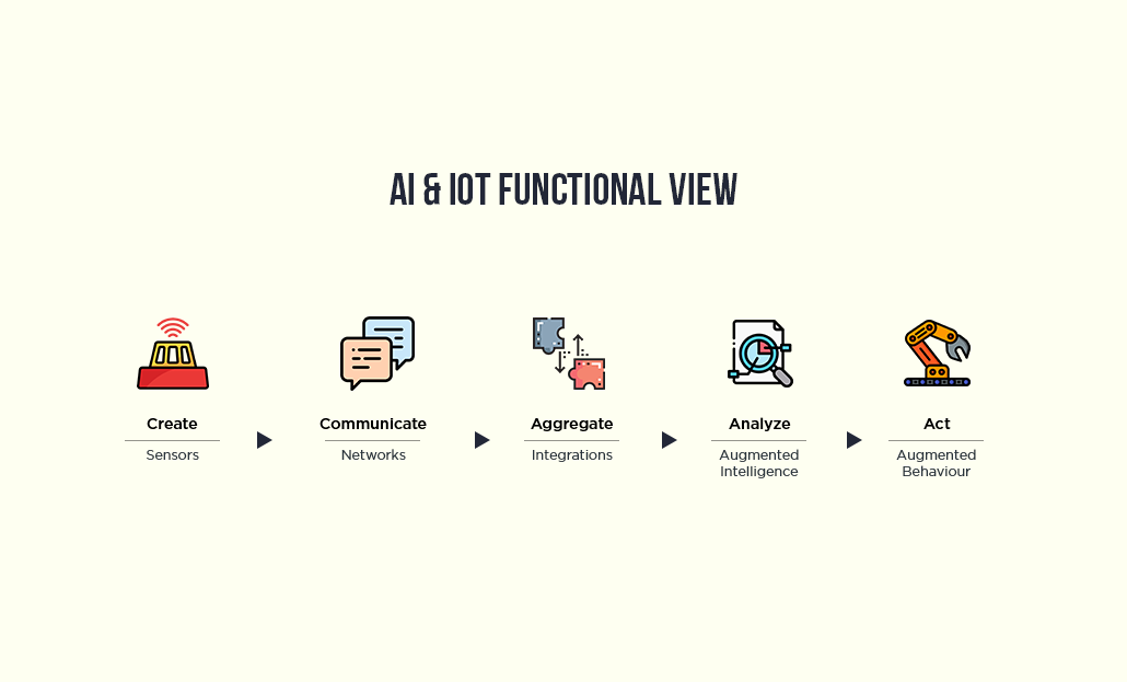 AI & IOT Functional View