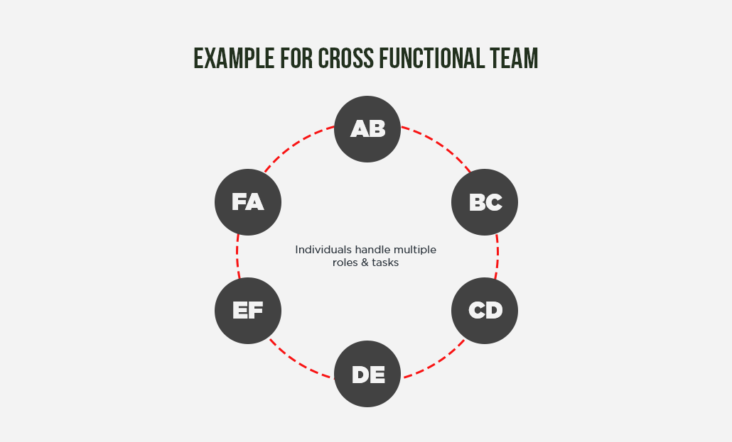 Cross Functional Team