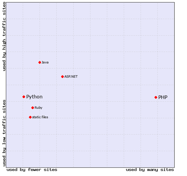 Market position of Python & PHP