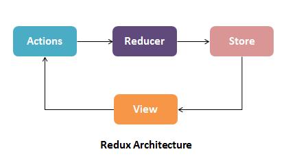 Redux Architecture
