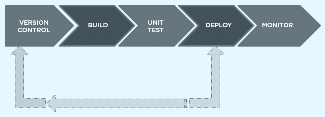 Building Blocks of CI/CD Pipeline