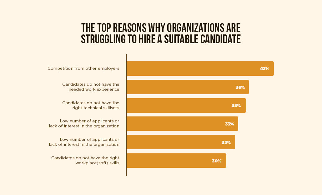 Reasons why Organizations are struggling to hire a candidate