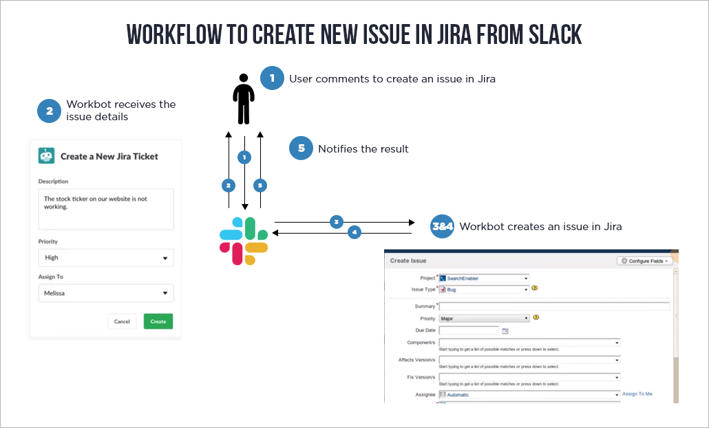 New Issue in JIRA from SLACK