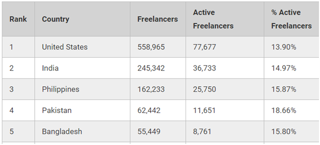 Countries with the highest level of freelancers