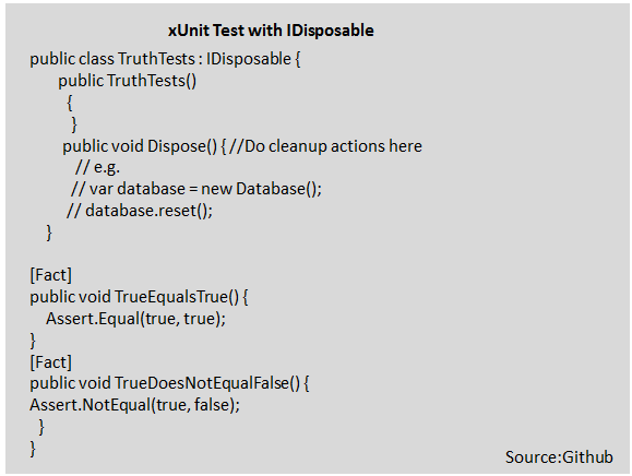 xUnit test with IDisposable