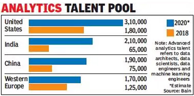 Huge Talent Pool in India