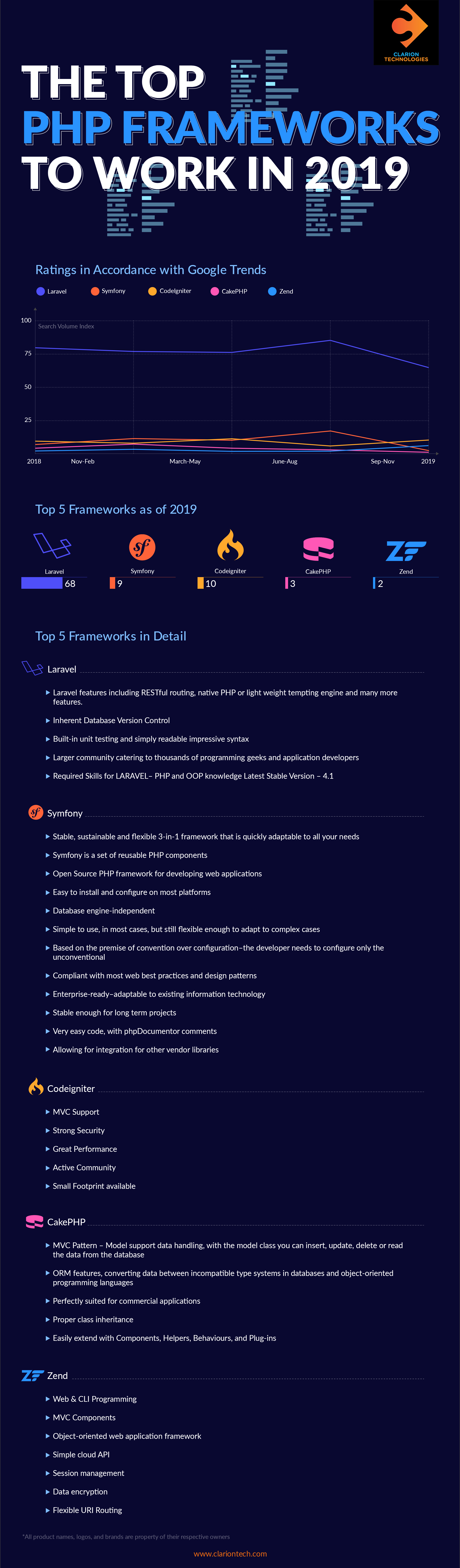 PHP_Infographic