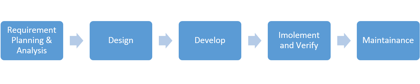 Scrum vs Agile Testing