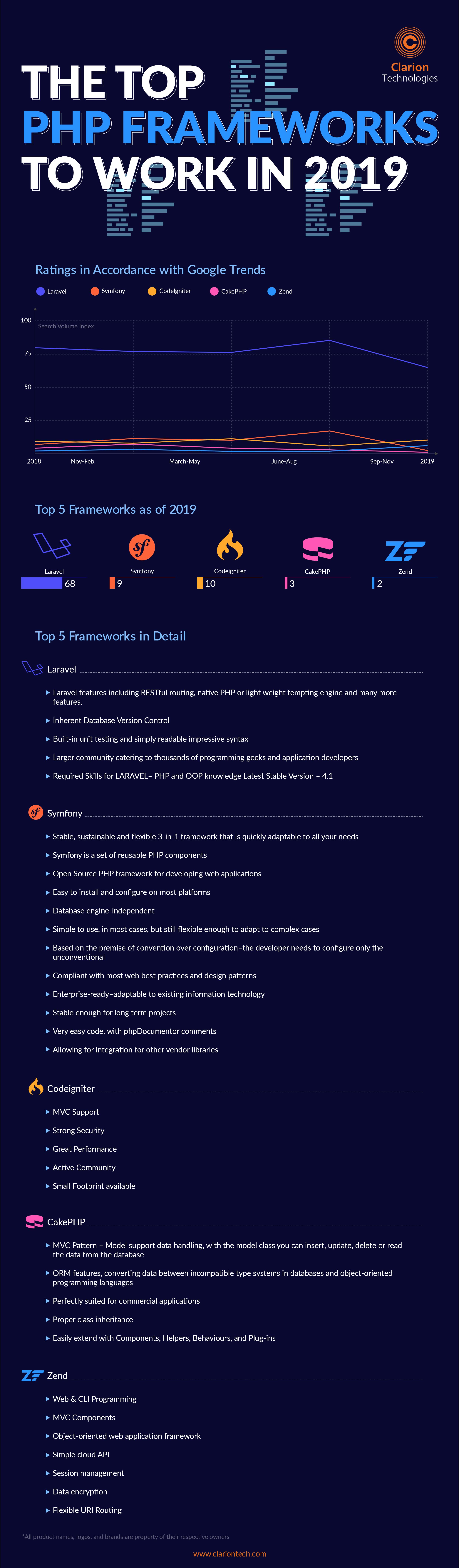 Top-PHP-Frameworks-2019-1