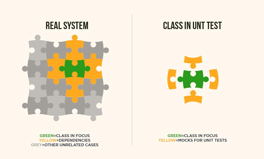Understanding Unit Testing