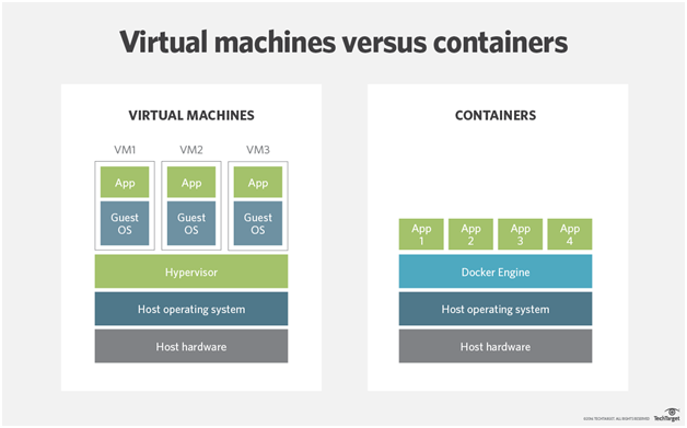Virtual Machines Vs Containers