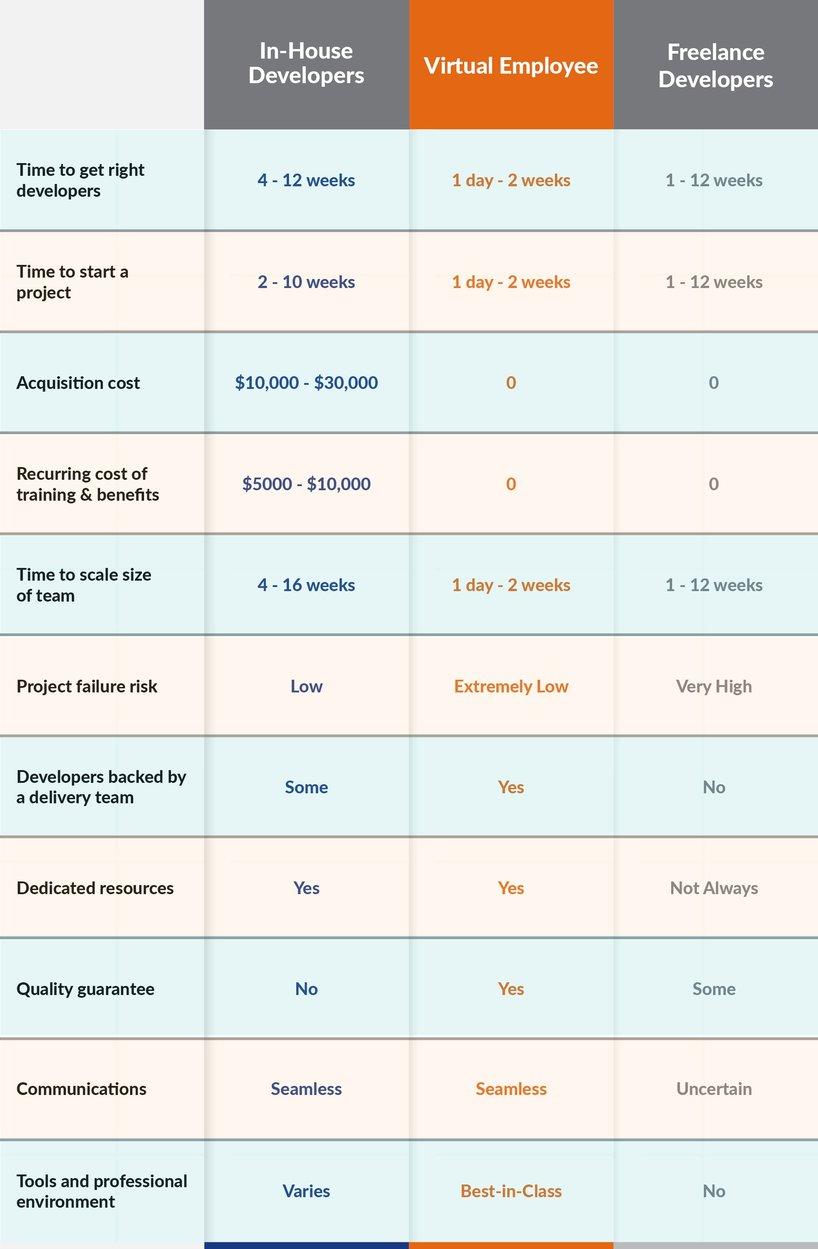 Benefits of Virtual Employee Model