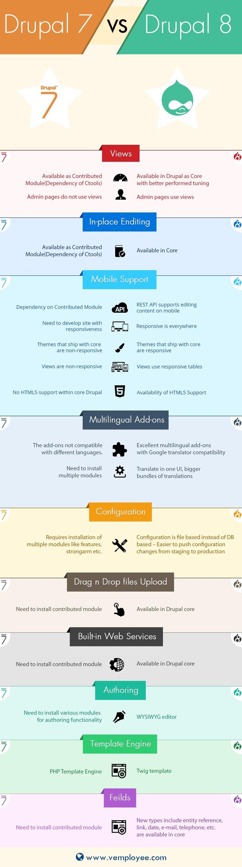 drupal-7-vs-drupal-8-infographics.jpg