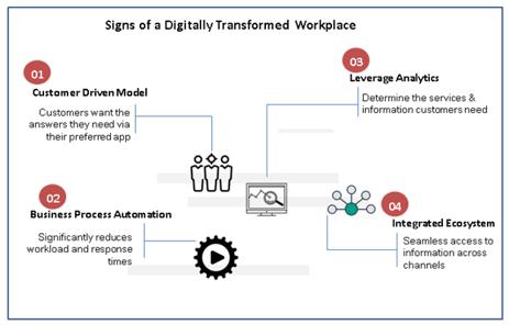 digitally transformed workplace