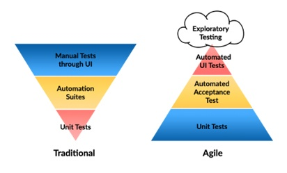 Agile testing vs traditional testing