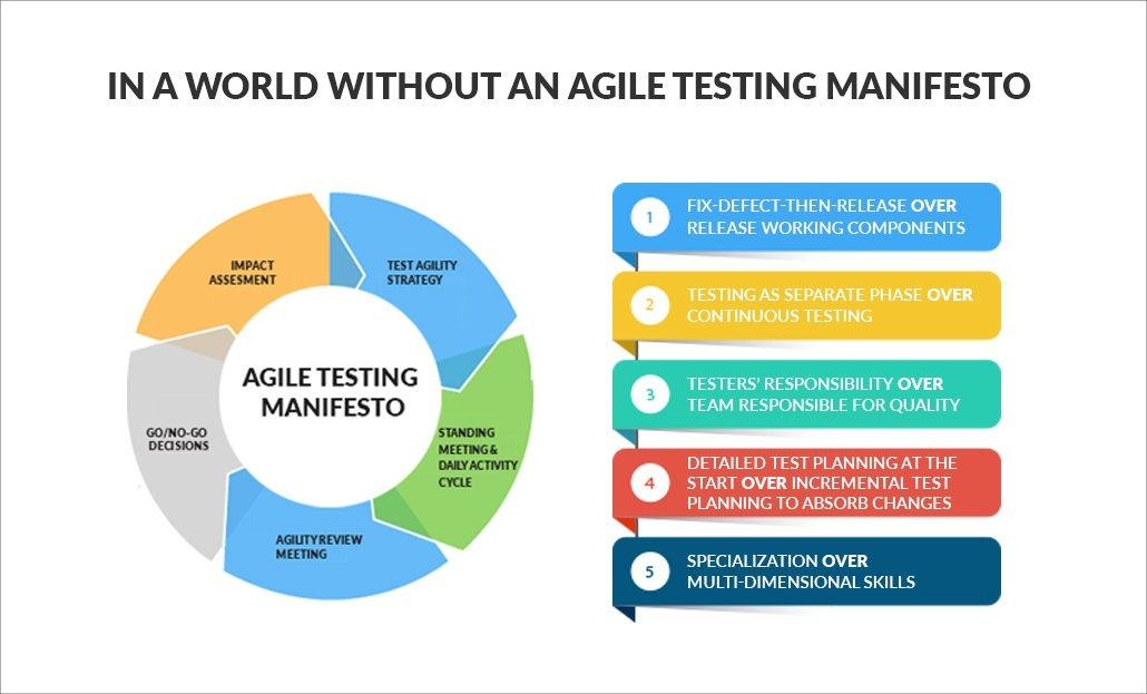 In a world without an Agile Testing Manifesto