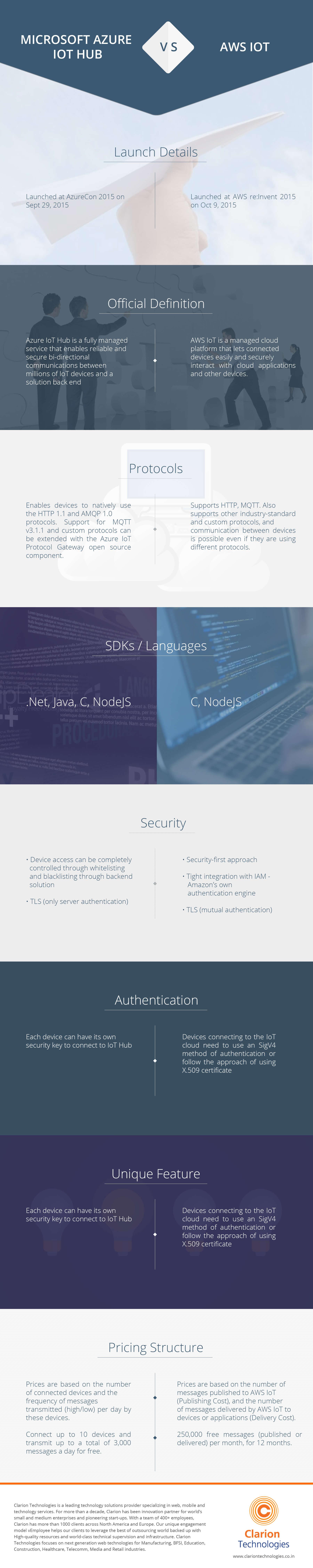Microsoft Azure IoT hub vs AWS IoT