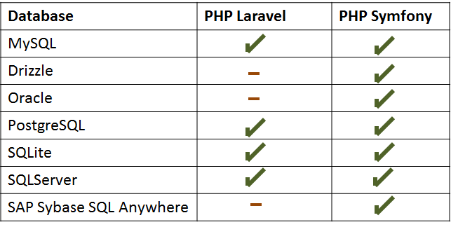 Laravel Vs Symfony - Database Support and Migration