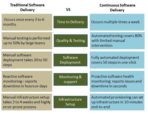 Traditional Software Delivery Vs Continuous Software Delivery