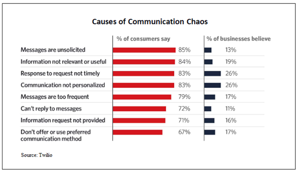 Causes of Communication Chaos