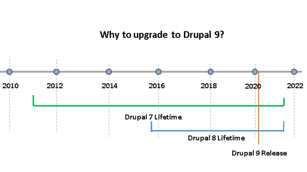 Why to upgrade to Drupal 9?
